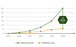 Growth of data outpacing the growth of compute power
